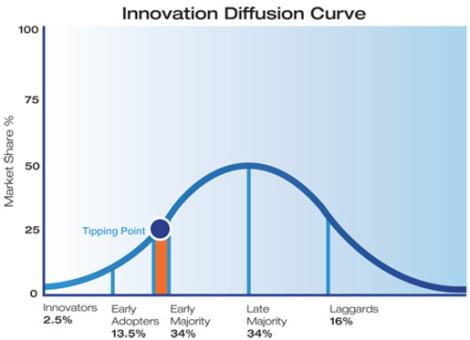 innovación, tendencias, moda, curva de difusión de la innovación