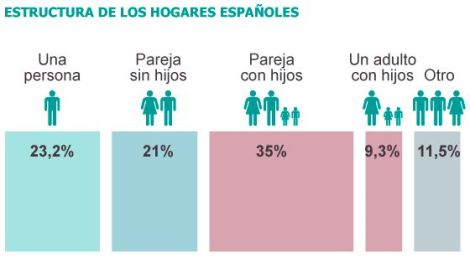 Gráfico sobre como se habitan los hogares en España. Fuente: http://sociedad.elpais.com/sociedad/2013/12/12/actualidad/1386880853_218670.html
