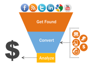 Inbound-Marketing-Content-Creation-Lead-Generation-Funnel-Vab-Media