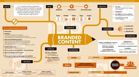 publicidad, contenido, branded content,  publicidad invasiva, diseño, marketing