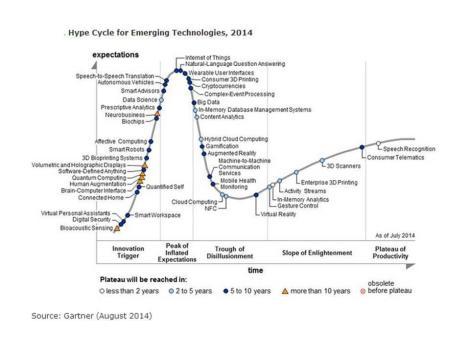 Imagen 4. Gartner`s 2014 Hype Cycle Emerging Technologies