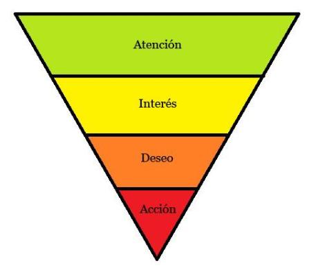 pirámide marca personal