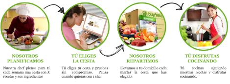 buy fresco, el jefe es el cliente, el cliente es el jefe, comida a domicilio,